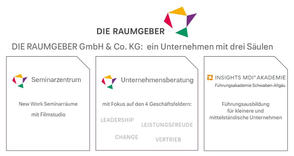DIE-RAUMGEBER-Ueber-die-Raumgeber